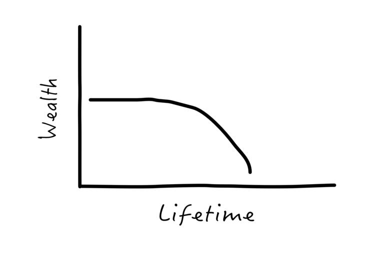 Welth Lifetime Decrease