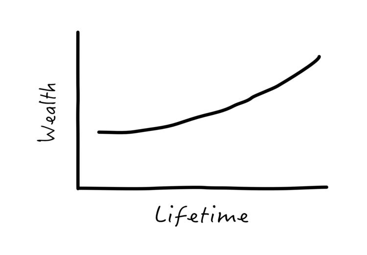 Wealth Lifetime Graph
