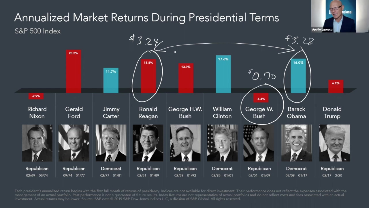 Elections, <br>Politics,</br> and your Investments